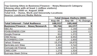 Finanical web site traffic Set 2008