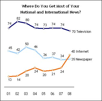 Pew Internet surpasses newspapers