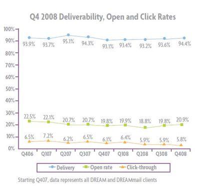 Click rates drop