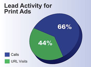 Leads from print ads OMD-piechart