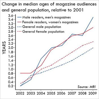 Age of Magazine readers