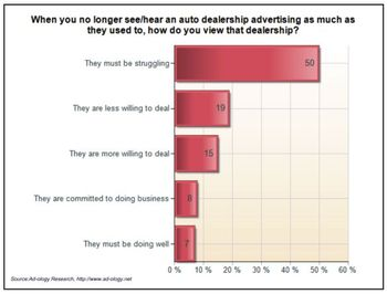 Ad-ology-car-dealership-not-advertising-perception-struggling-may-2009