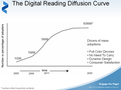 Digital-readers