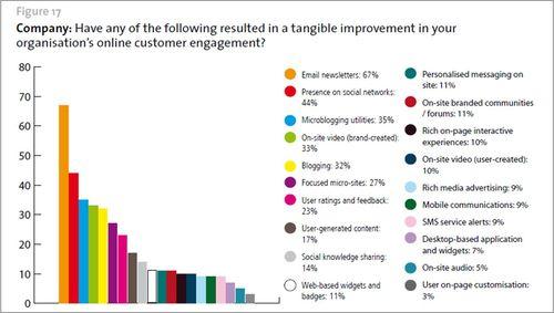 CScape online engagement cleints