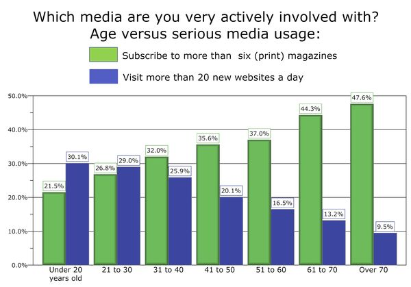 Very active mags and websites