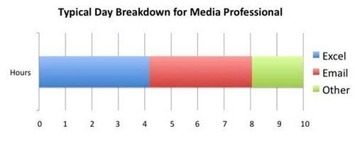 Media-pro-housrs-spend-in-d