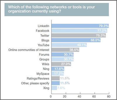 SMT networks used 1