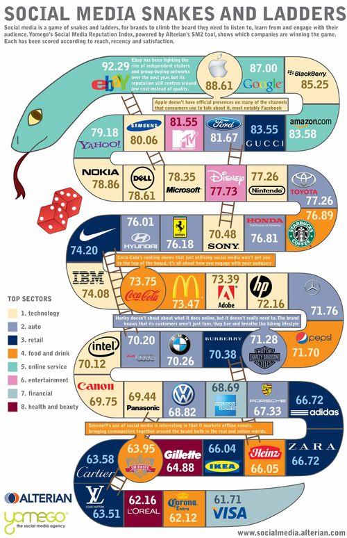 Social Media Top50_Brands