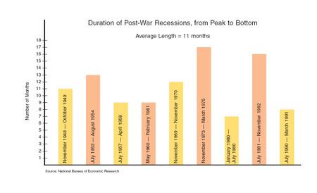 Recession_chart_3
