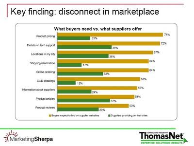Marketingsherpa_thomasnet